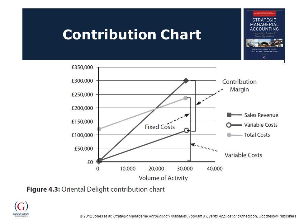 Contribution Chart