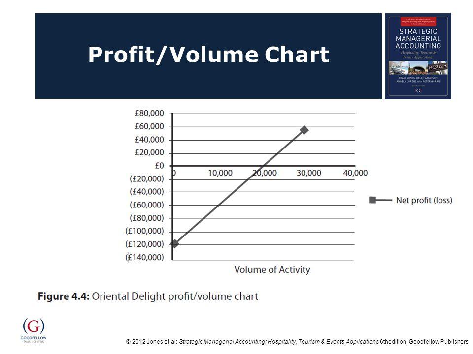 Profit/Volume Chart