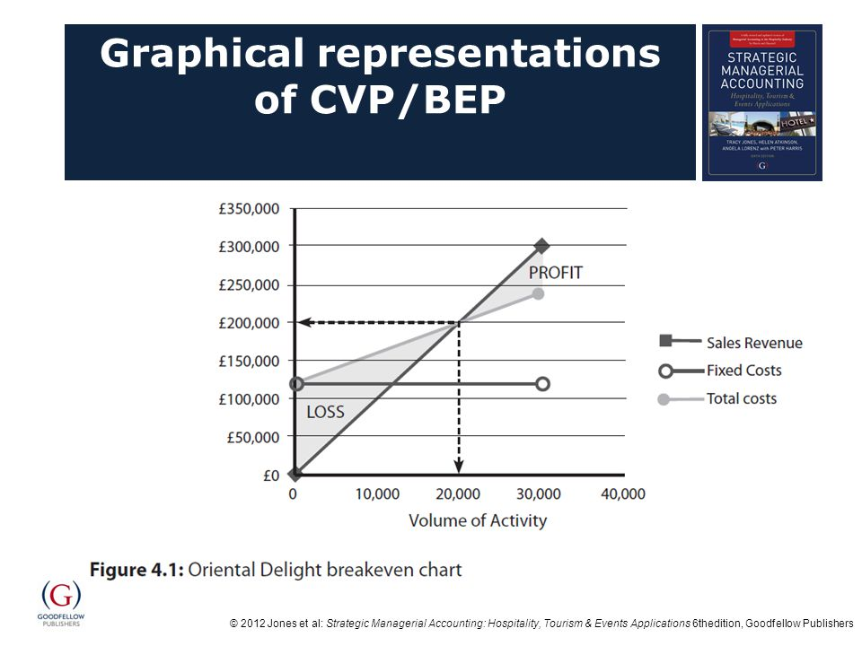Graphical representations of CVP/BEP