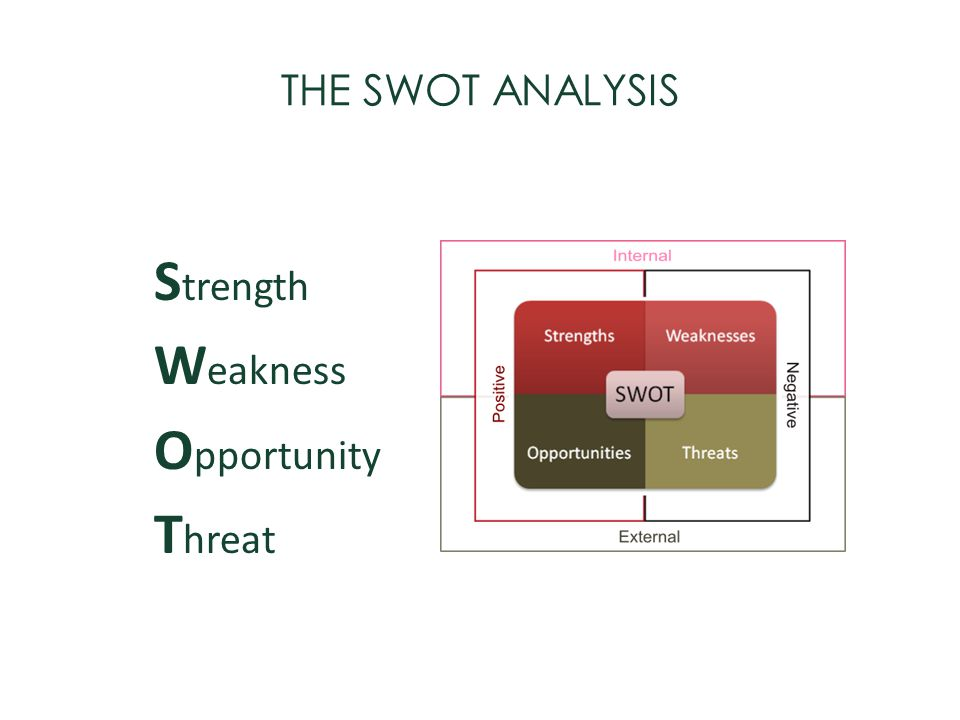 Strength Weakness Opportunity Threat