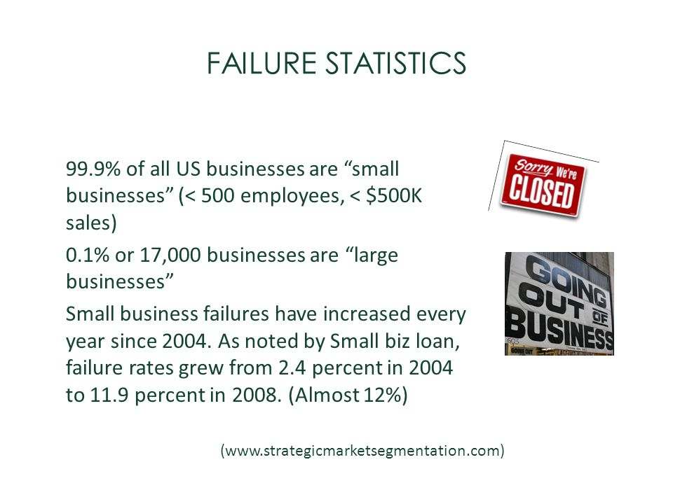 FAILURE STATISTICS 99.9% of all US businesses are small businesses (< 500 employees, < $500K sales)