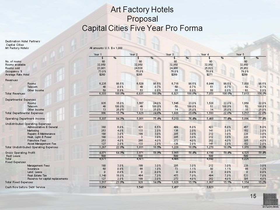 Art Factory Hotels Proposal Capital Cities Five Year Pro Forma