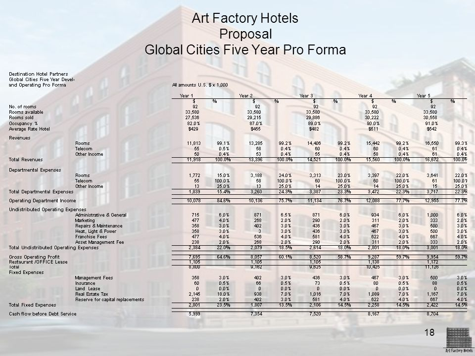 Art Factory Hotels Proposal Global Cities Five Year Pro Forma
