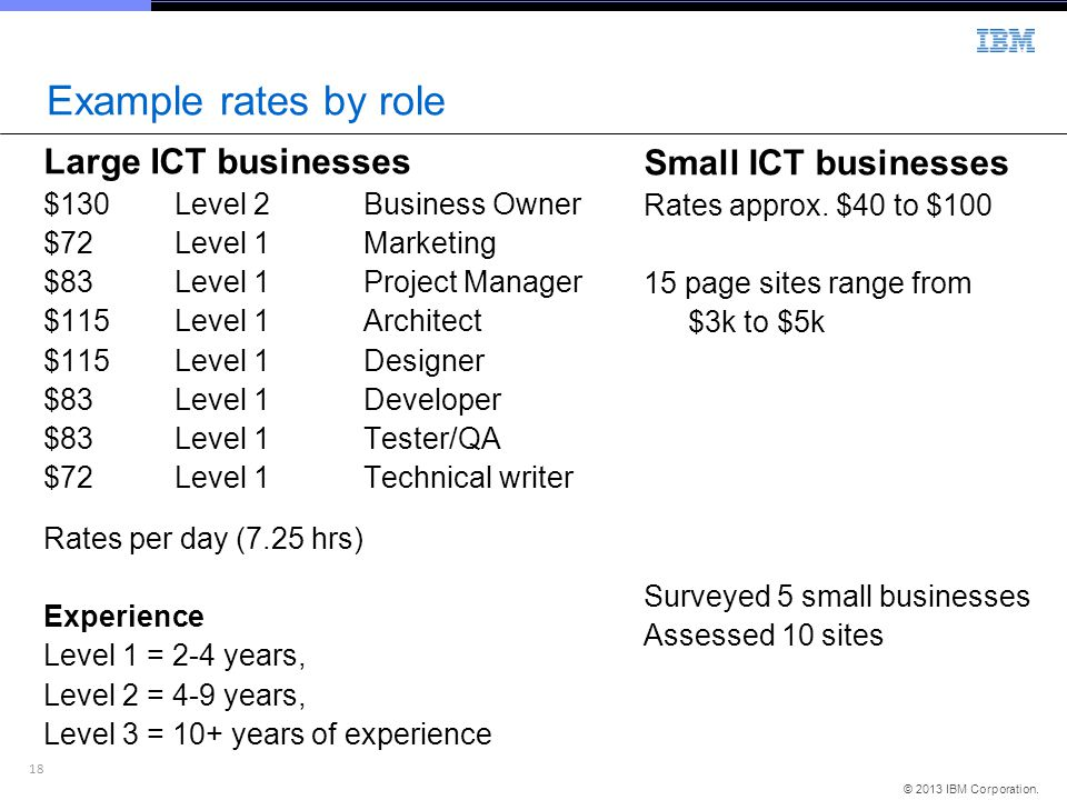 Example rates by role Large ICT businesses Small ICT businesses