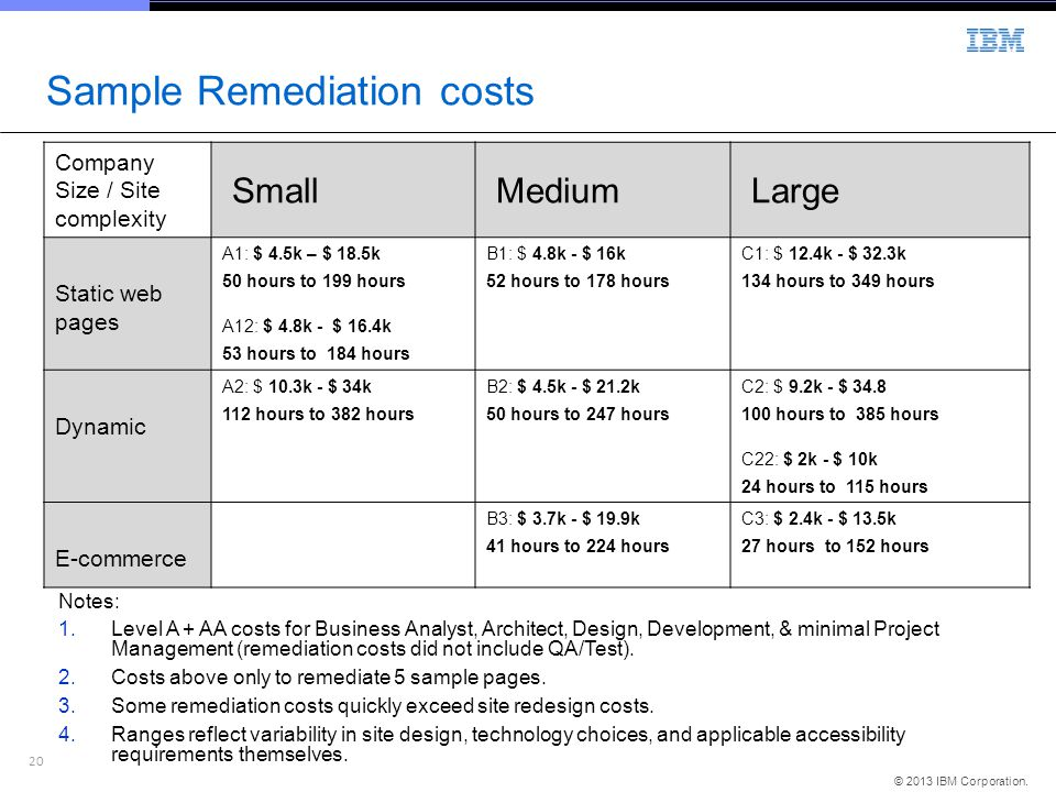 Sample Remediation costs