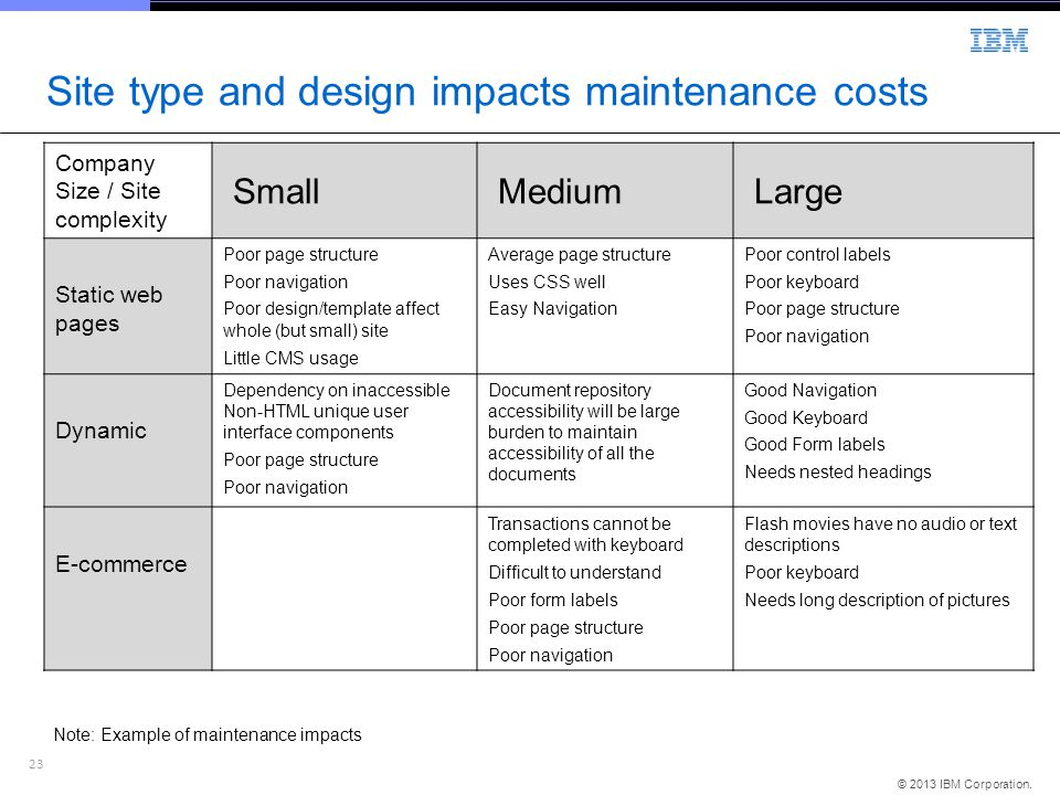 Site type and design impacts maintenance costs