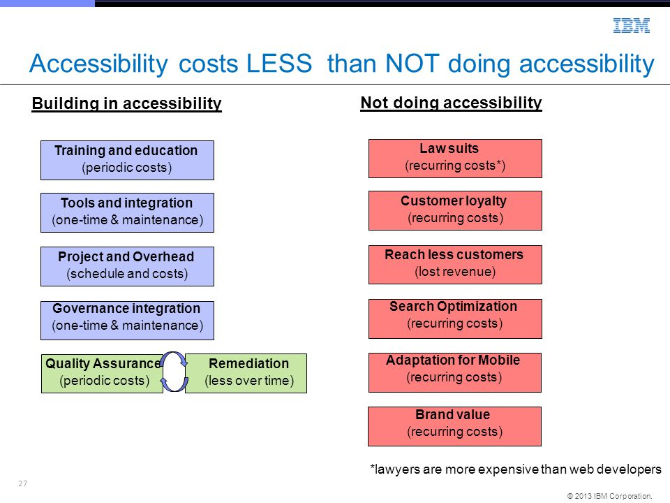 Accessibility costs LESS than NOT doing accessibility