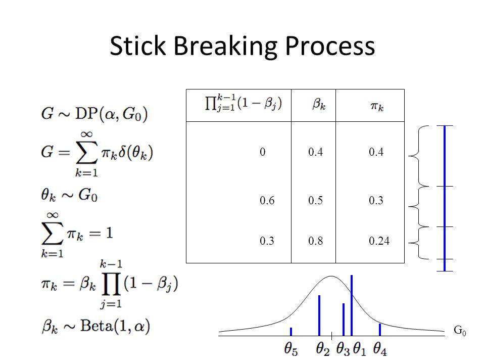 Stick Breaking Process