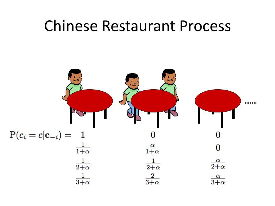 Chinese Restaurant Process