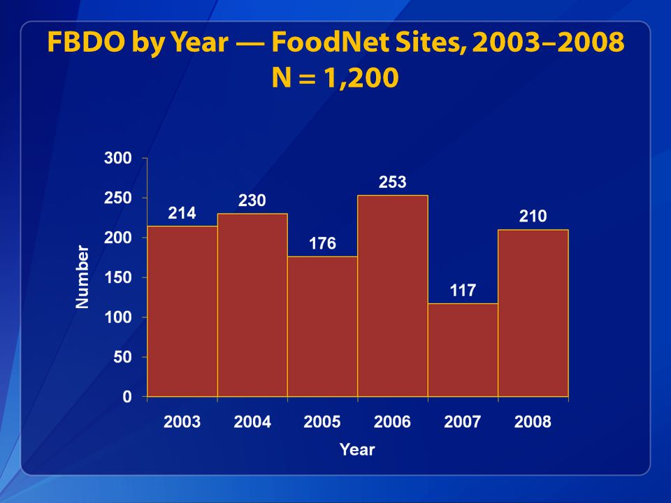 FBDO by Year — FoodNet Sites, 2003–2008 N = 1,200
