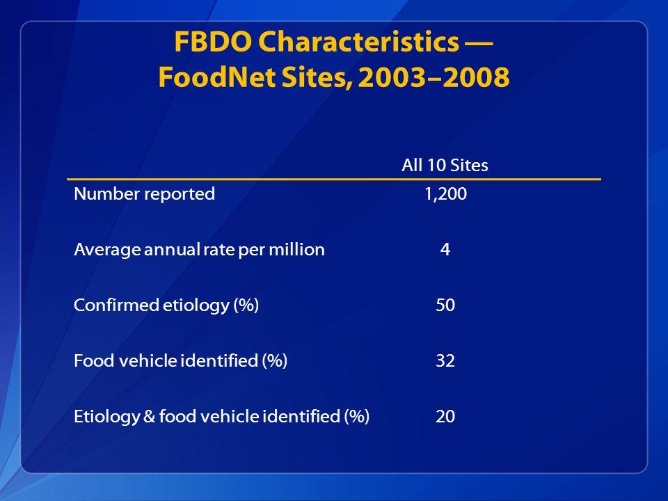 FBDO Characteristics — FoodNet Sites, 2003–2008