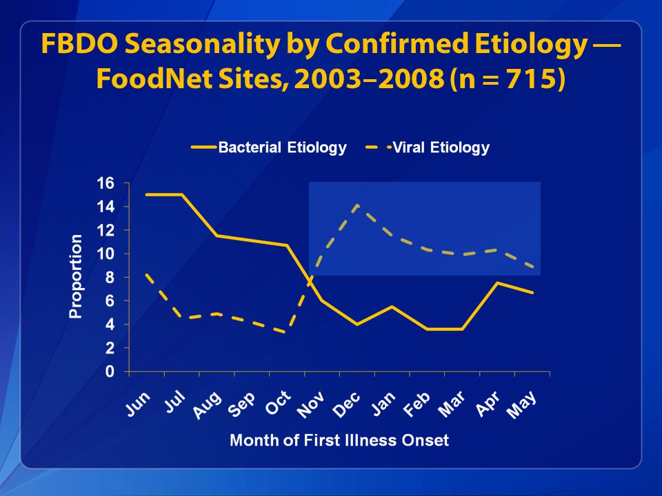FBDO Seasonality by Confirmed Etiology — FoodNet Sites, 2003–2008 (n = 715)