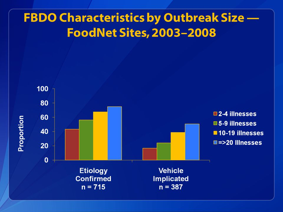 FBDO Characteristics by Outbreak Size — FoodNet Sites, 2003–2008