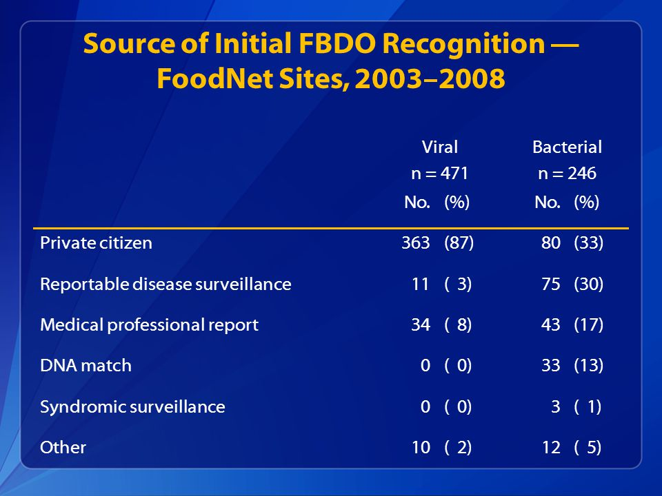 Source of Initial FBDO Recognition — FoodNet Sites, 2003–2008