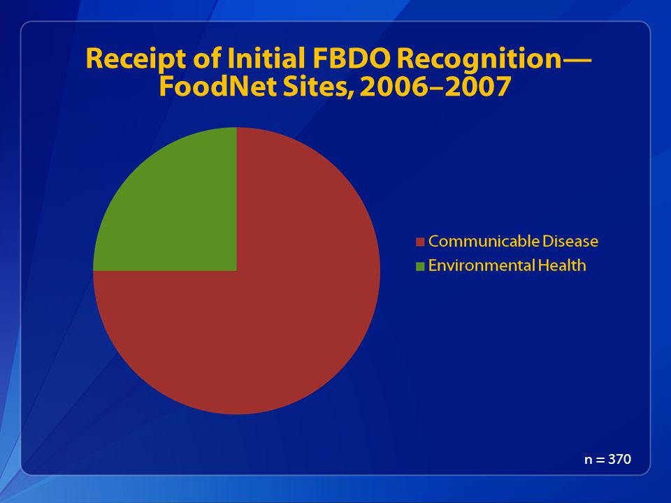 Receipt of Initial FBDO Recognition— FoodNet Sites, 2006–2007
