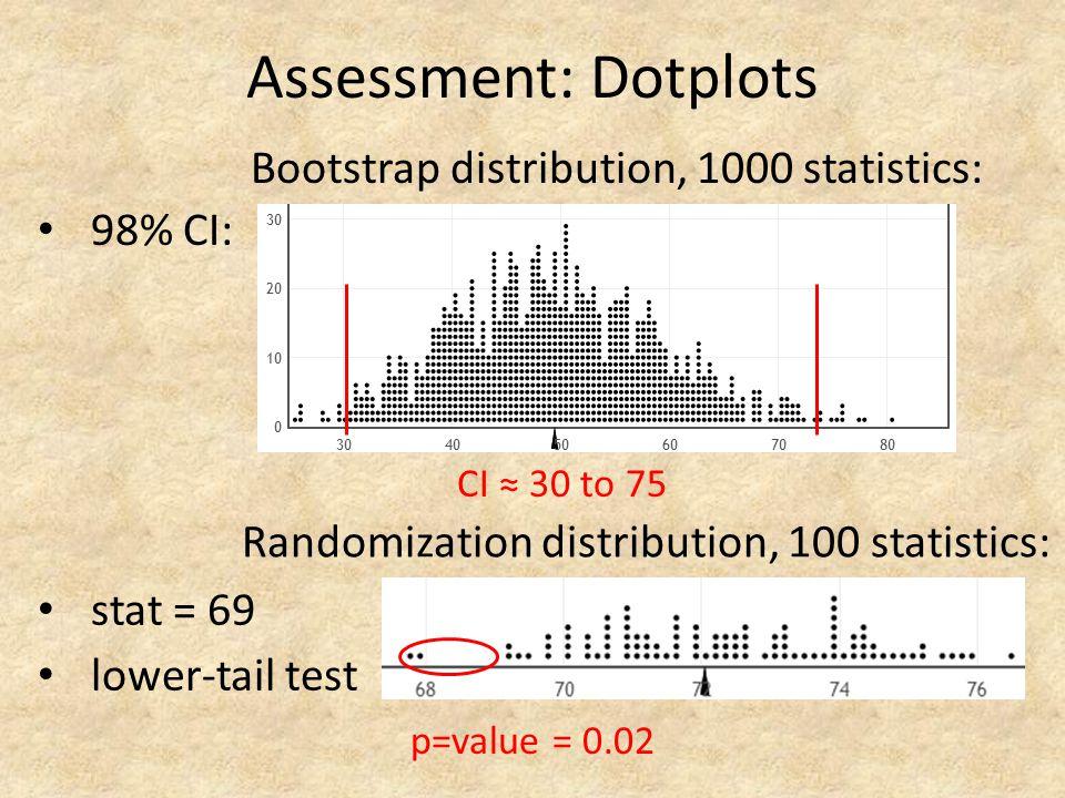 Assessment: Dotplots Bootstrap distribution, 1000 statistics: 98% CI: