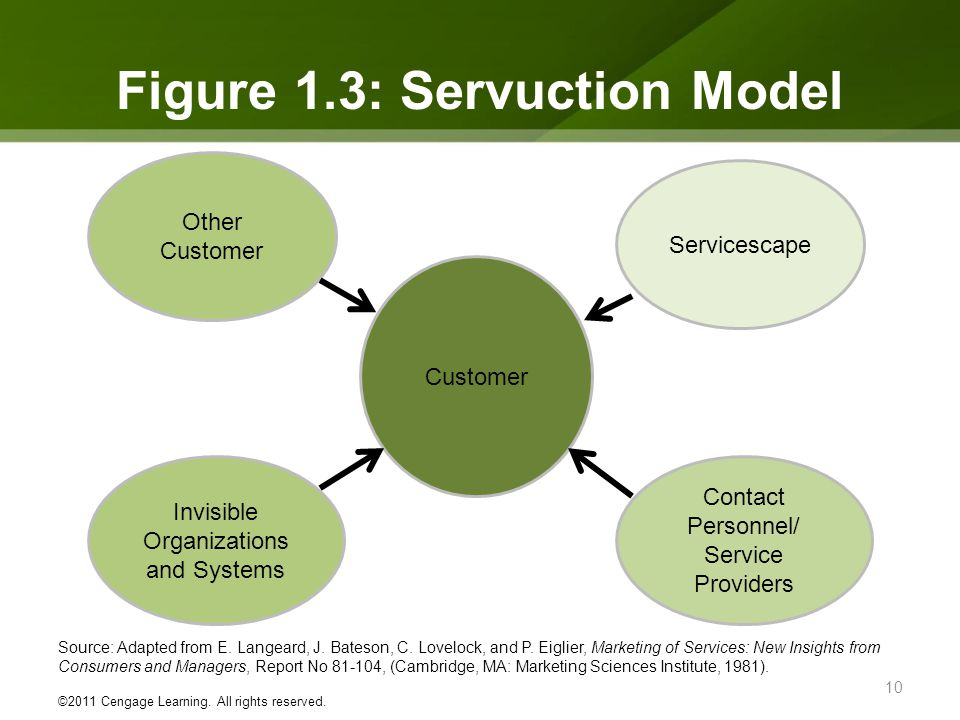 servuction framework Proposes an exploratory conceptual framework for the determination of the urban retail offer based on the servuction system keywords: location, marketing using the servuction system for marketing cities as shopping destinations, international journal of retail & distribution management , vol 25 issue: 6, pp 204-210,.
