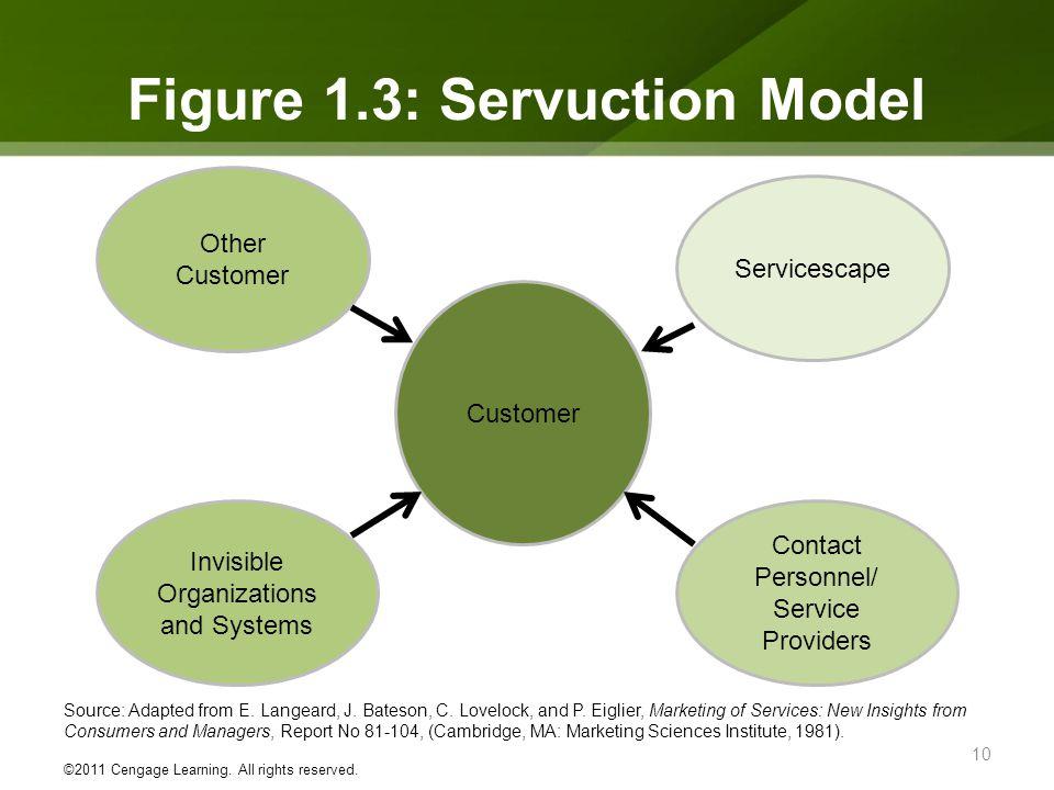 Figure 1.3: Servuction Model