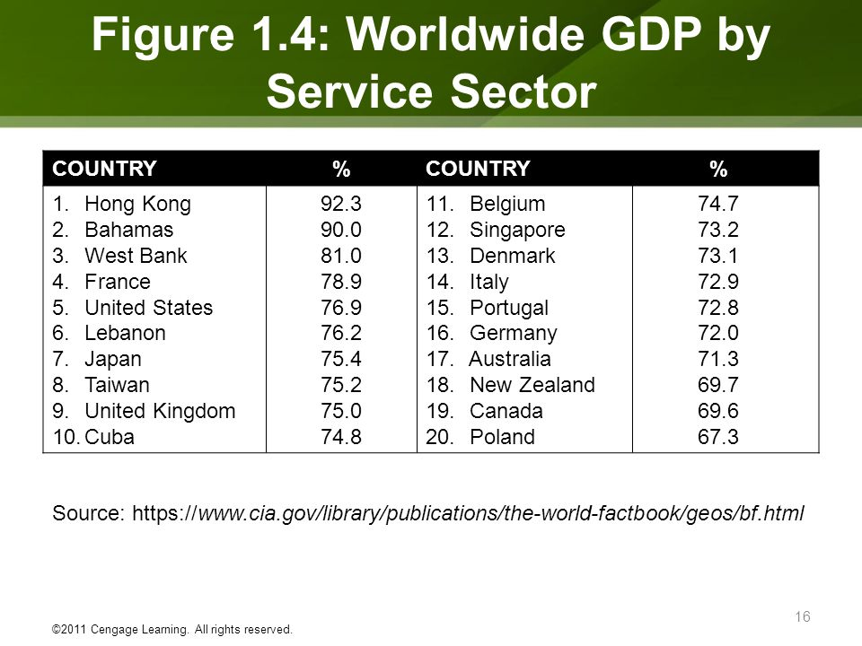 Figure 1.4: Worldwide GDP by Service Sector