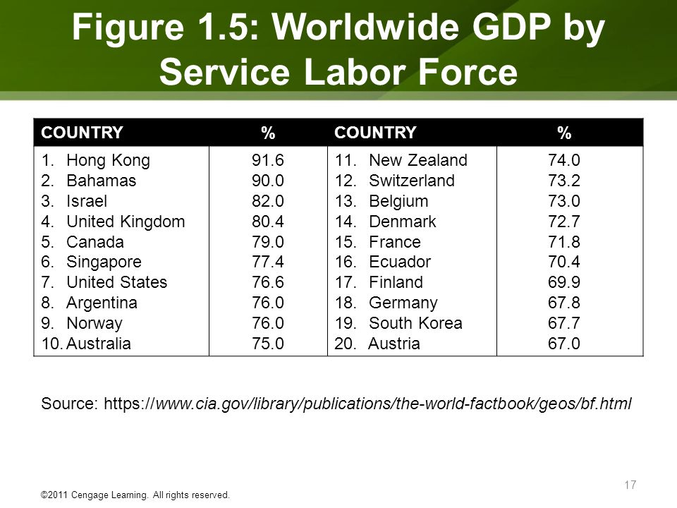 Figure 1.5: Worldwide GDP by Service Labor Force