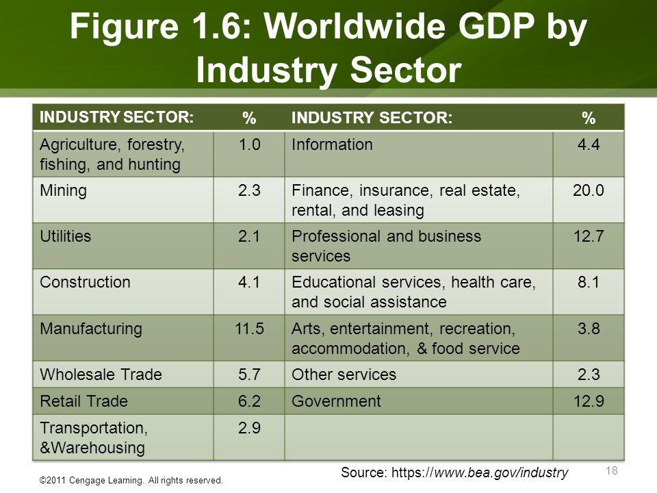 Figure 1.6: Worldwide GDP by Industry Sector