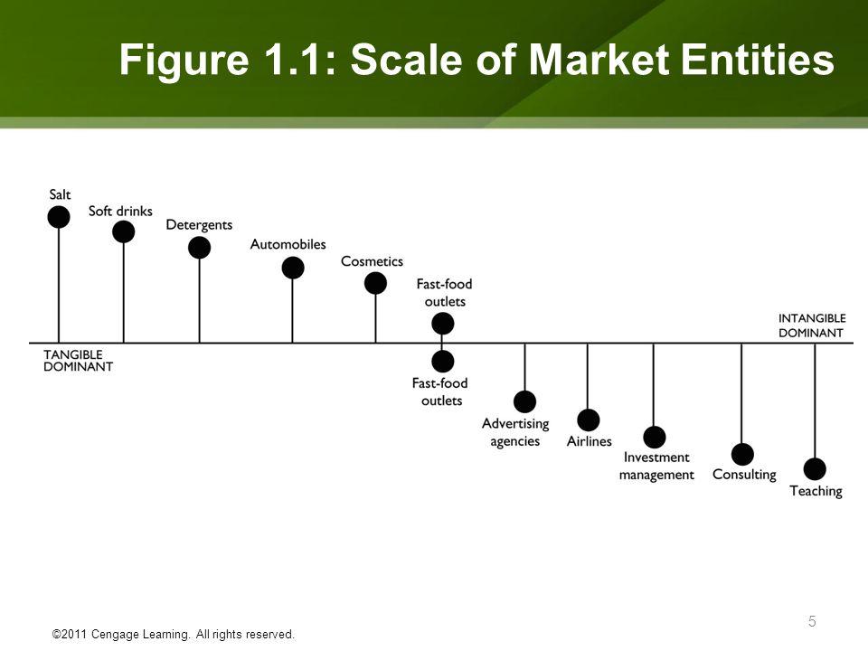 Figure 1.1: Scale of Market Entities