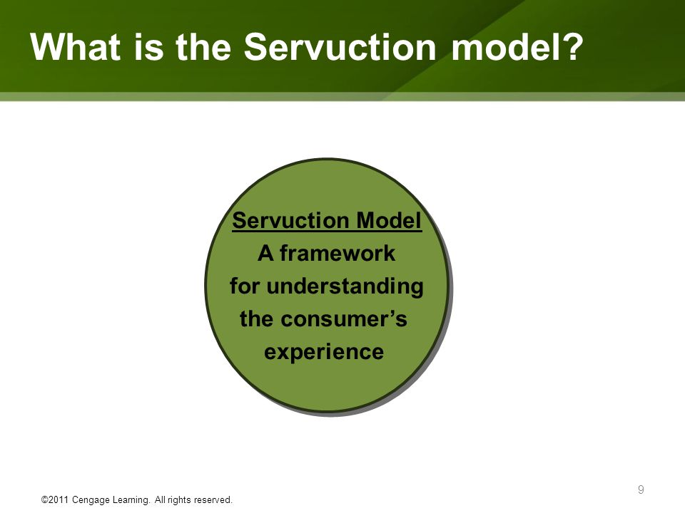 What is the Servuction model
