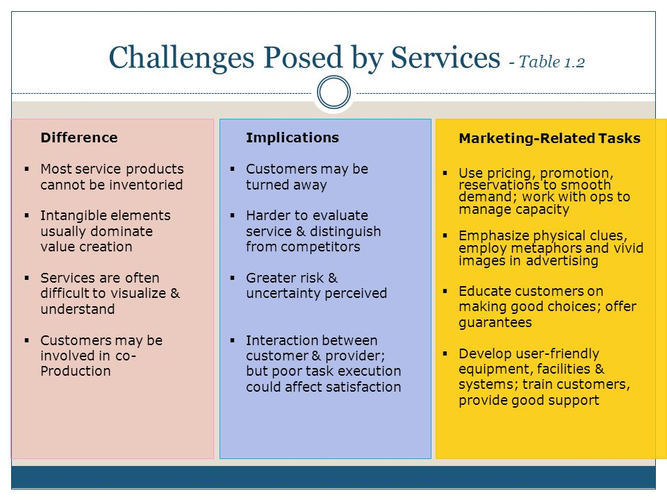 Challenges Posed by Services - Table 1.2