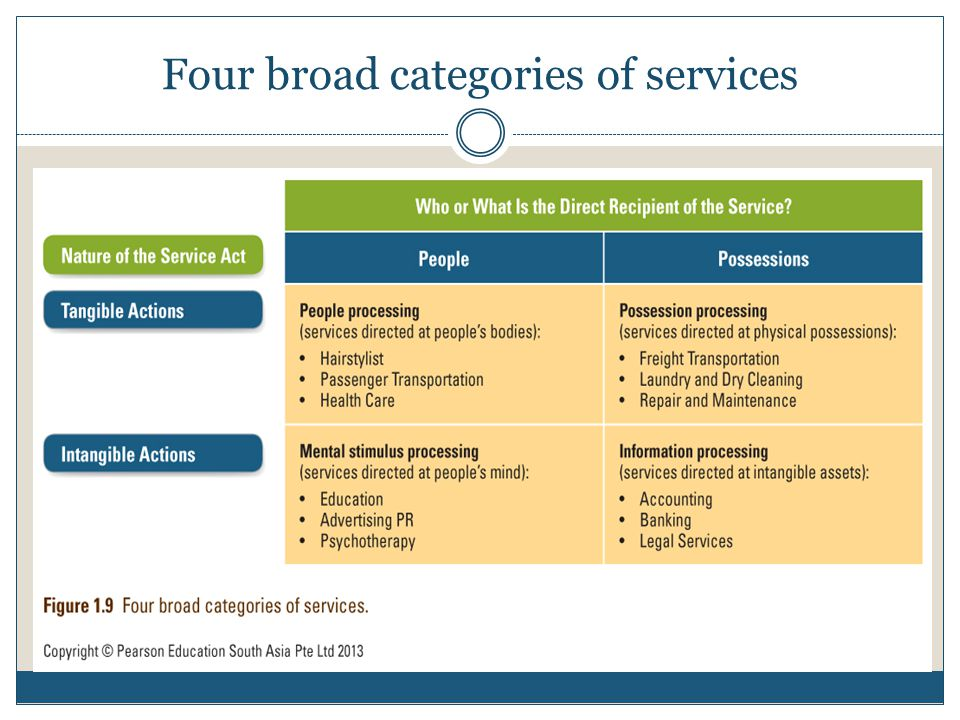 Four broad categories of services