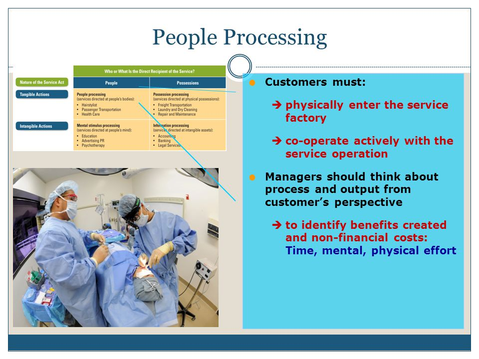 People Processing Customers must: physically enter the service factory