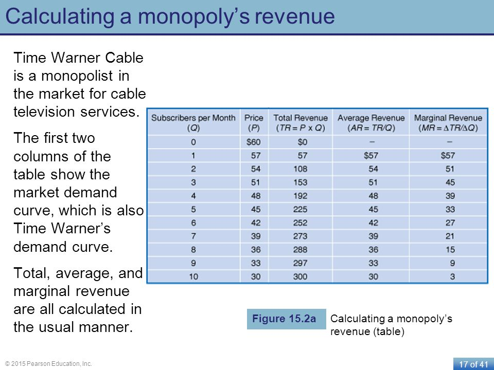 Calculating a monopoly's revenue