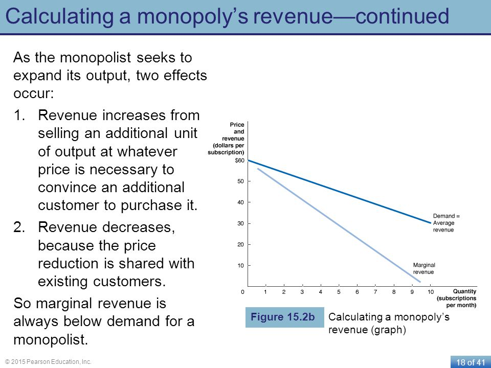 Calculating a monopoly's revenue—continued