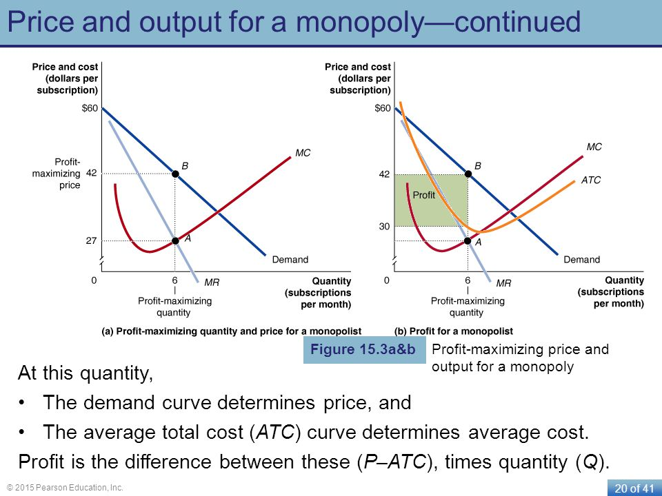 Price and output for a monopoly—continued
