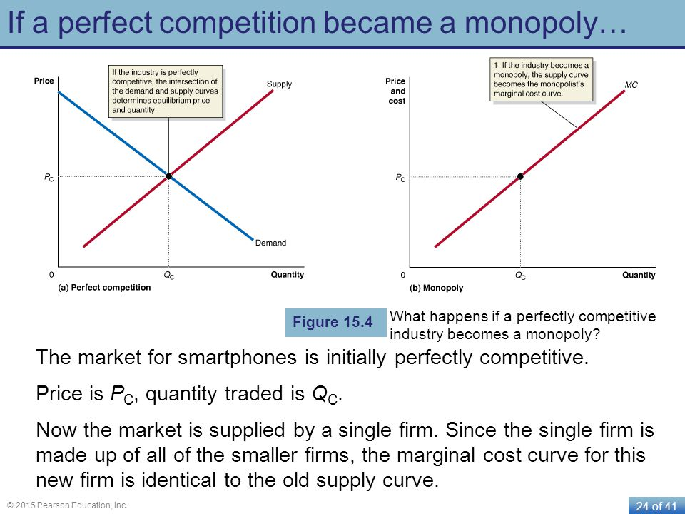 If a perfect competition became a monopoly…