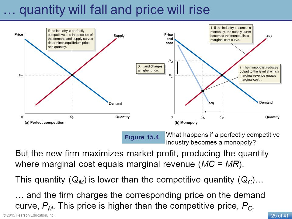 … quantity will fall and price will rise