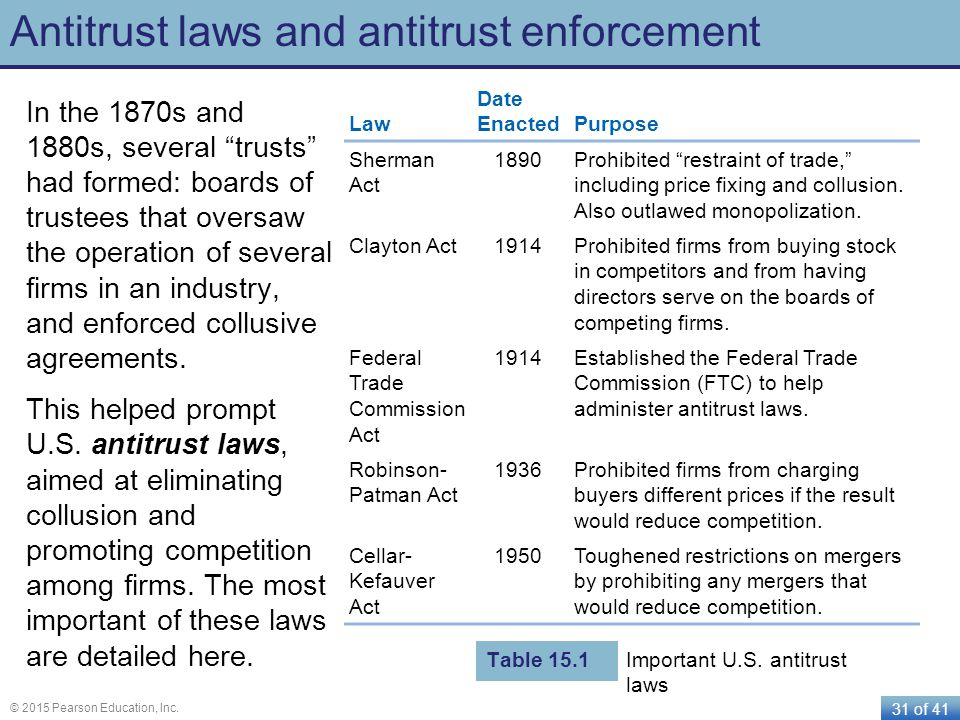 Antitrust laws and antitrust enforcement