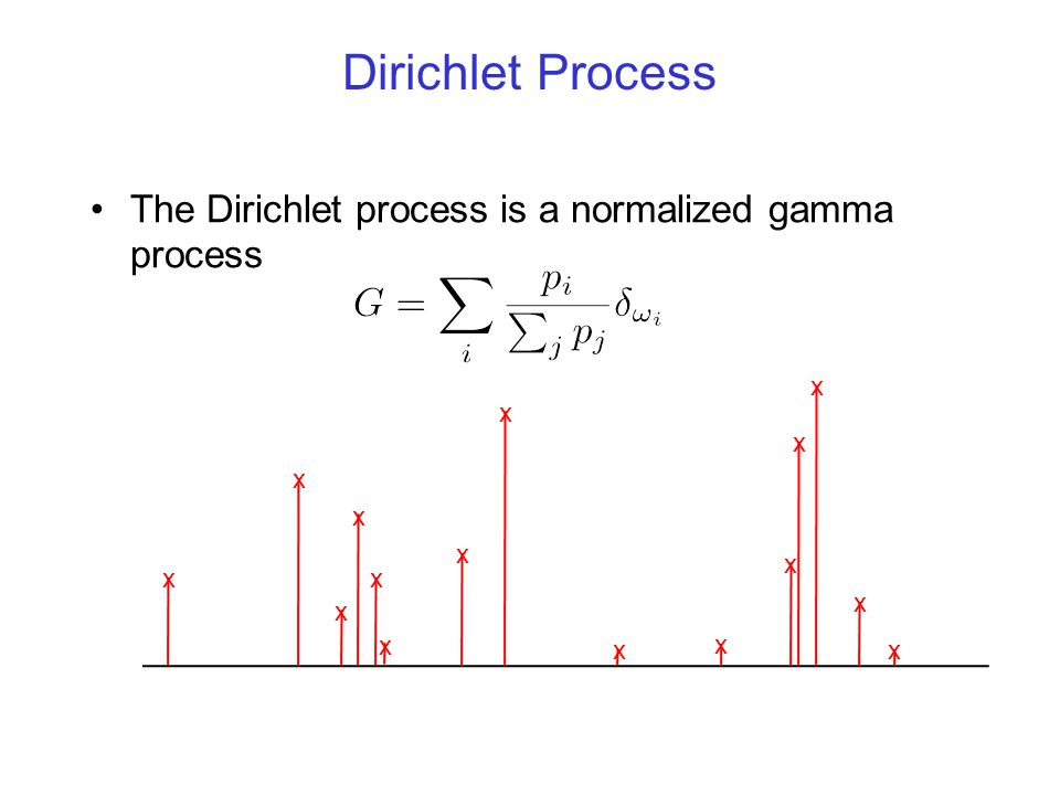 Dirichlet Process The Dirichlet process is a normalized gamma process