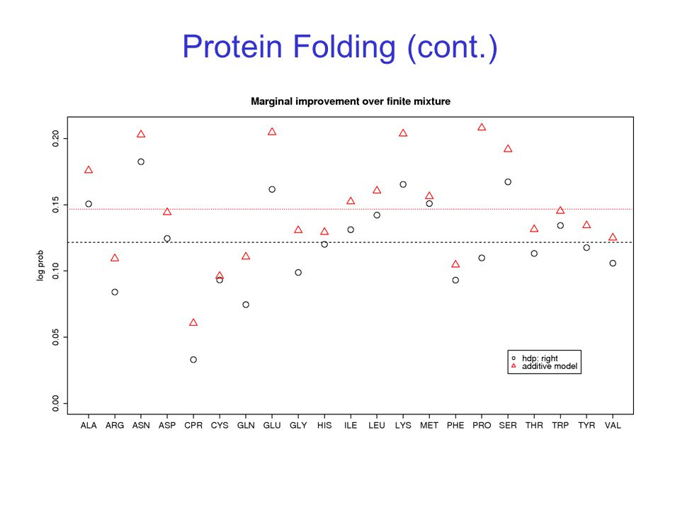 Protein Folding (cont.)