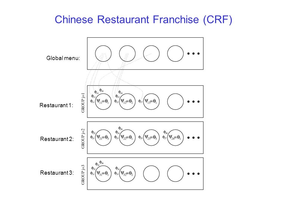 Chinese Restaurant Franchise (CRF)