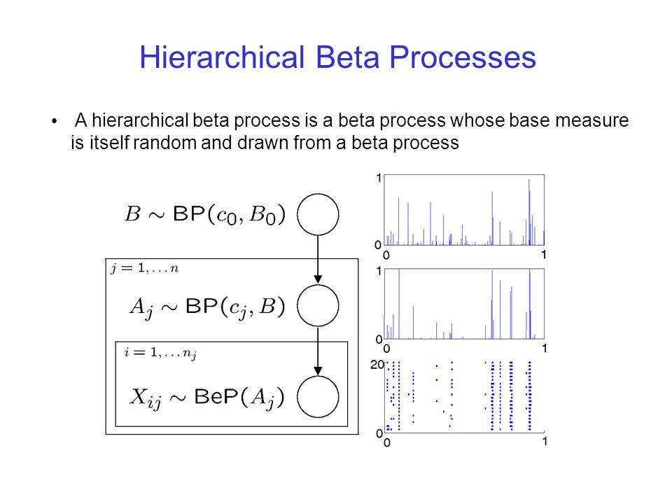 Hierarchical Beta Processes