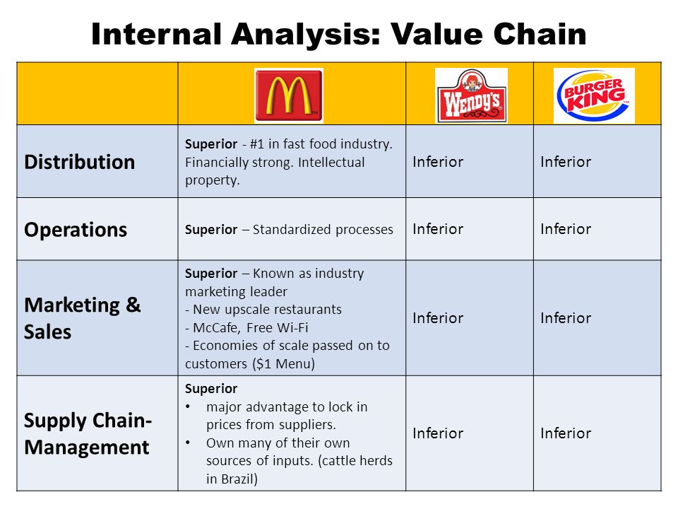 Internal Analysis: Value Chain