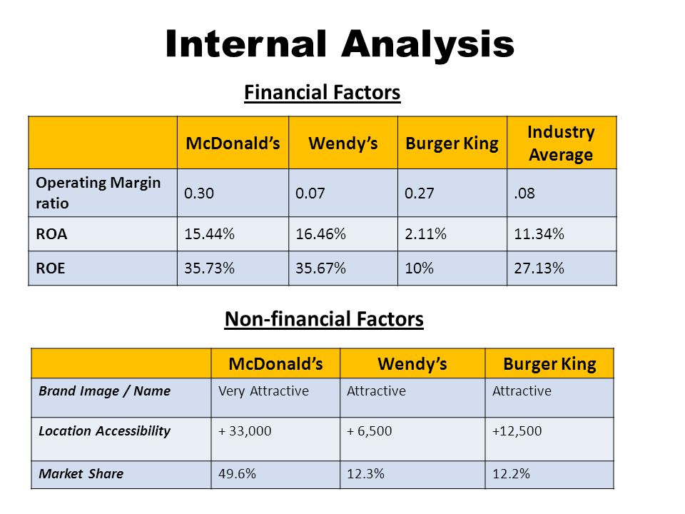 Non-financial Factors