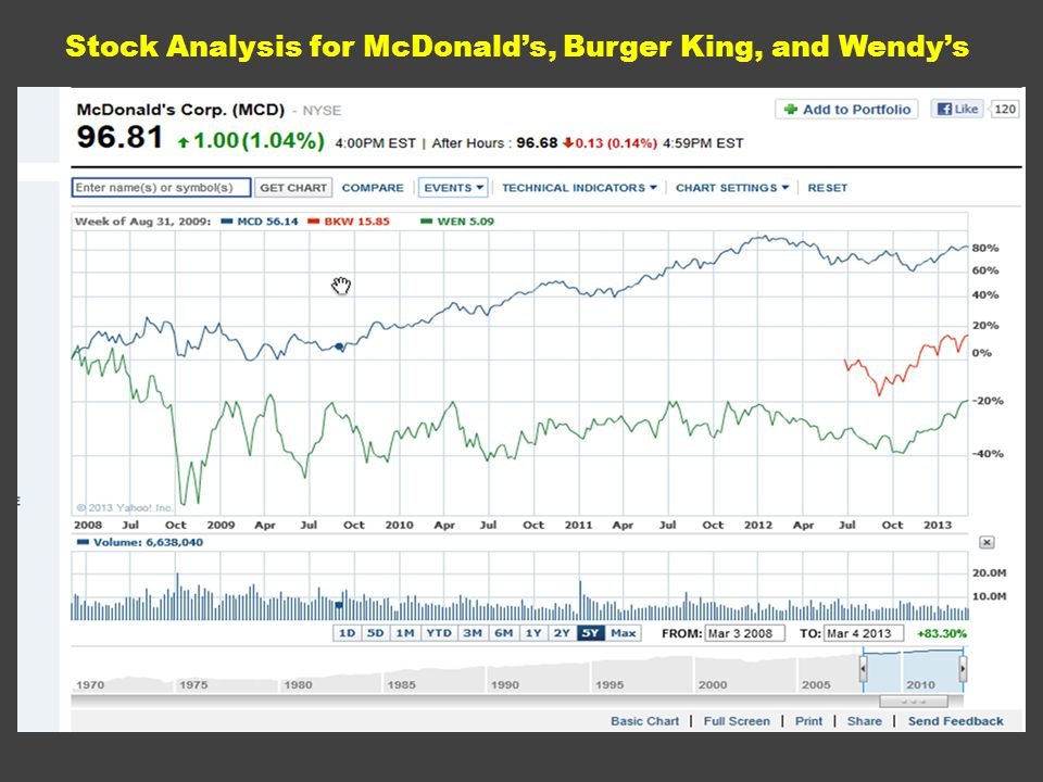 Stock Analysis for McDonald's, Burger King, and Wendy's