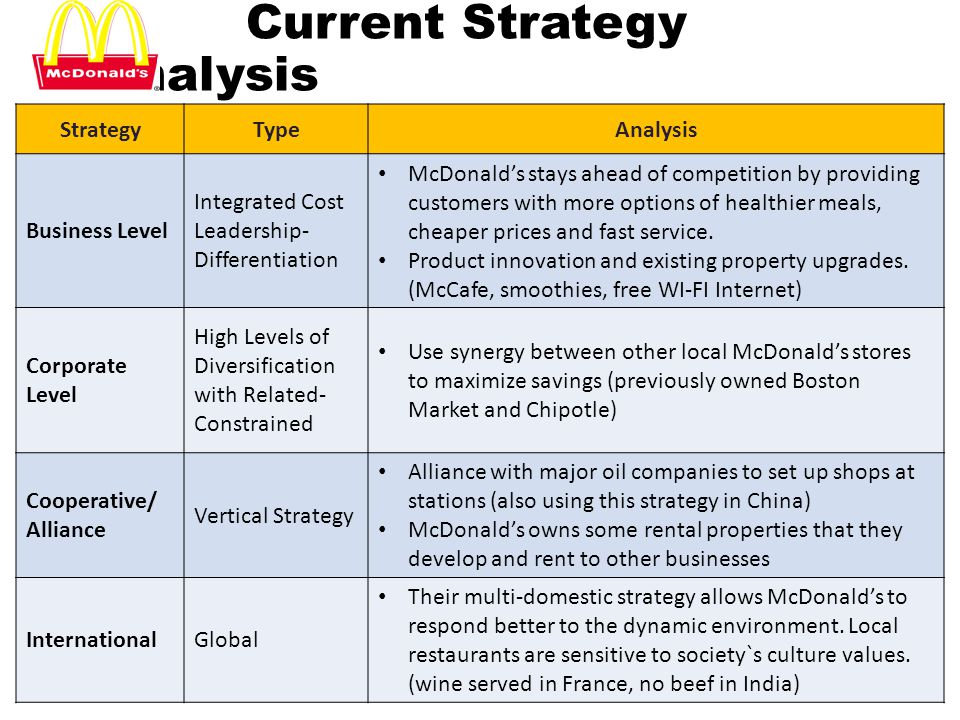 operations and business strategy of mcdonalds 2018-10-1  a business strategy also defines the target market, competitors, financial goals, new products, how the company competes, and perhaps some aspects of operations following from the business strategy is the service concept.