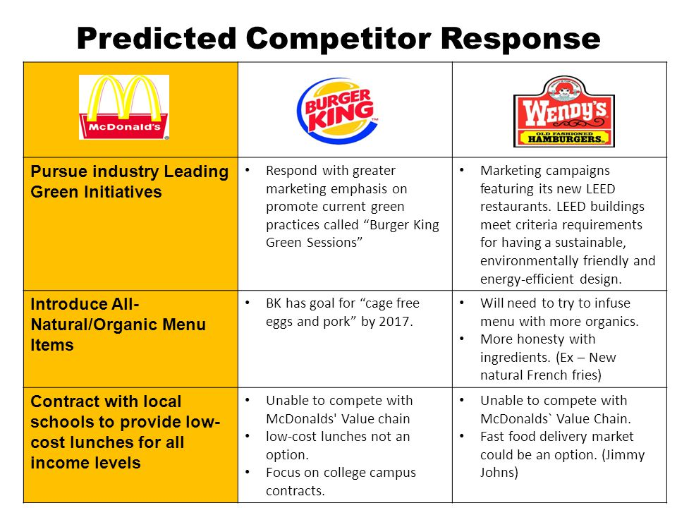 industry analysis of fast food in the philippines using porter The global food retail industry include various types of food products such as cereals, meat, packed foods, organic food items, breads, vegetables and fruits, seafood, dairy products, including ice creams, milk items and others and various other household food items.