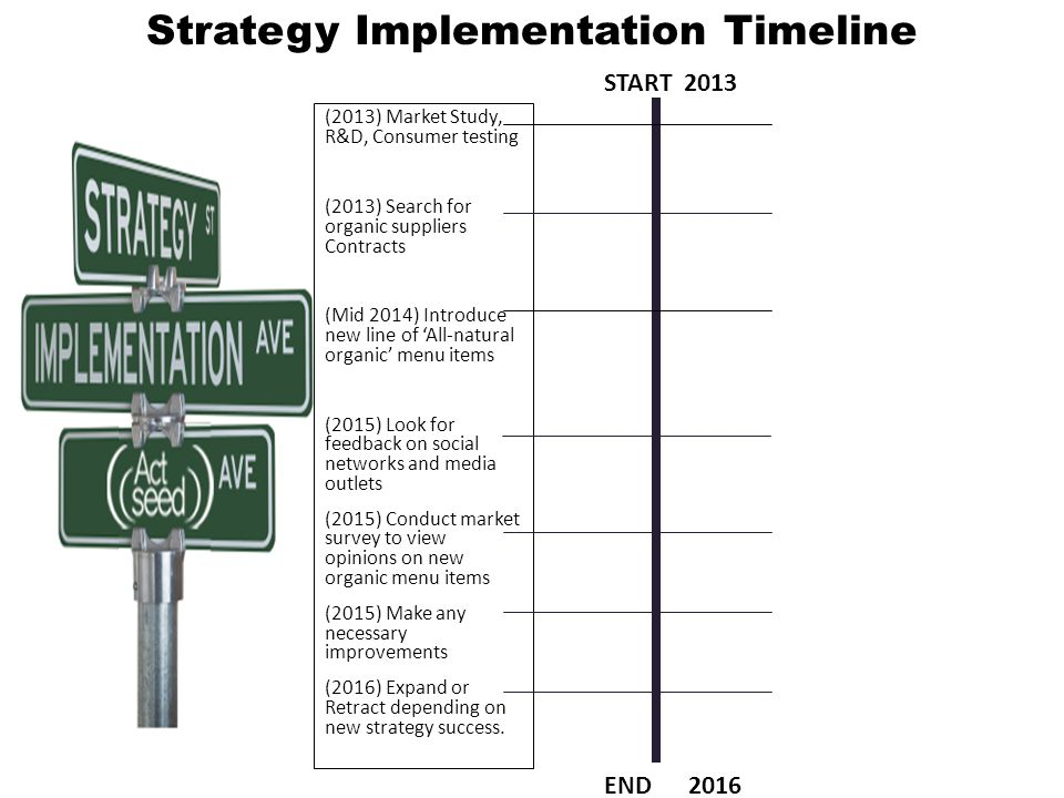 Strategy Implementation Timeline