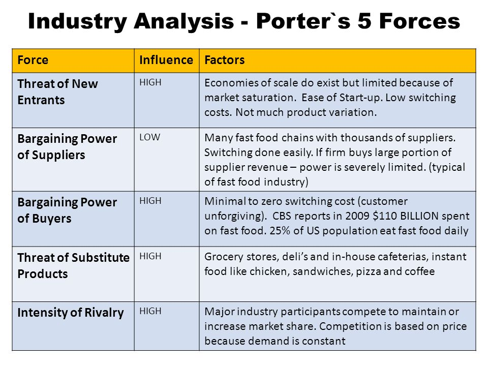 Mcdonald 39 s corporation ppt video online download for Porter 5 forces critique