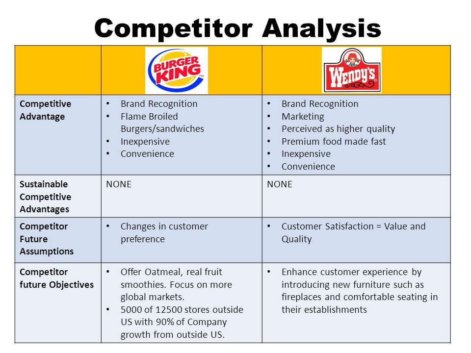 Competitor Analysis Competitive Advantage Brand Recognition