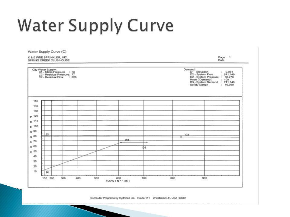 Water Supply Curve