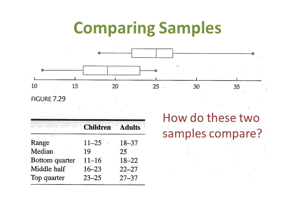 Comparing Samples How do these two samples compare